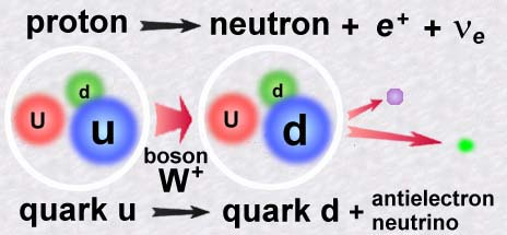 Картинки по запросу W boson